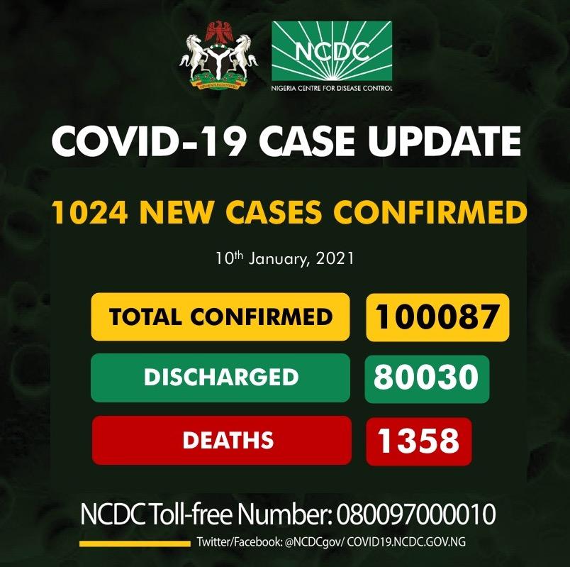 Nigeria's COVID-19 cases Cross 100,000