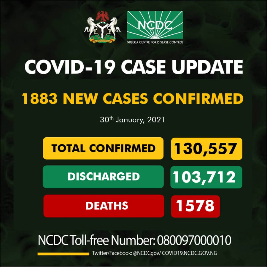 1883 New Cases of COVID-19