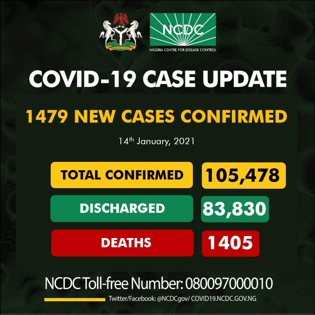 Nigeria records 1479 New Cases