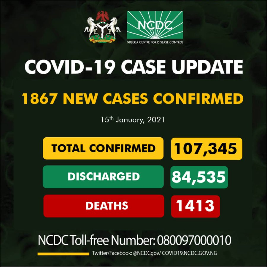 new Peak of 1867 daily cases in Nigeria