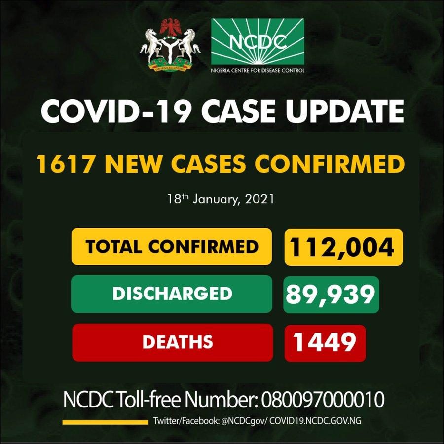 1617 New Cases Of COVID-19 In Nigeria