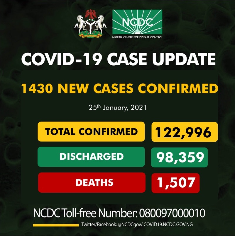 1430 New Cases Of COVID-19 In Nigeria