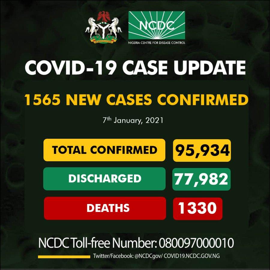 1565 New Cases of COVID-19 In Nigeria