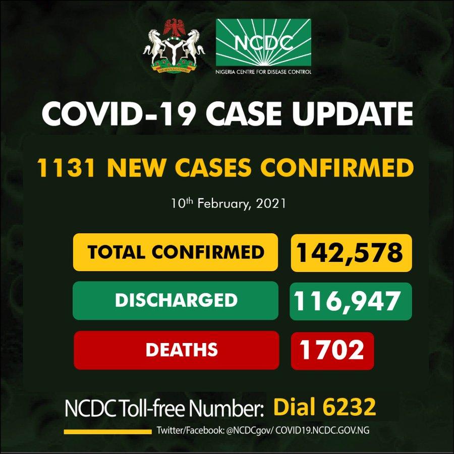 1131 new COVID-19 cases in Nigeria