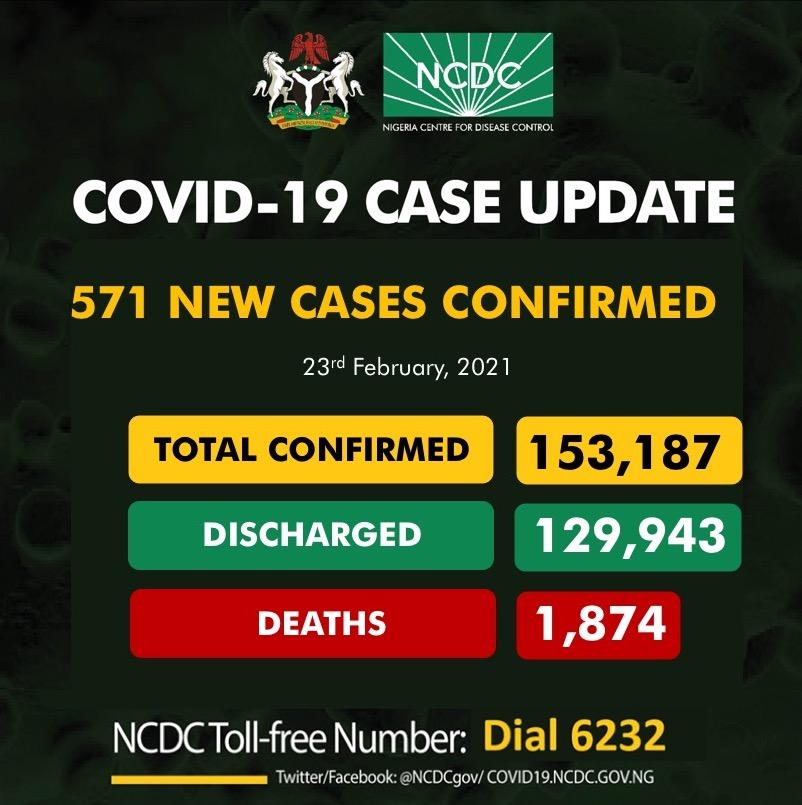 571 new COVID-19 cases in Nigeria