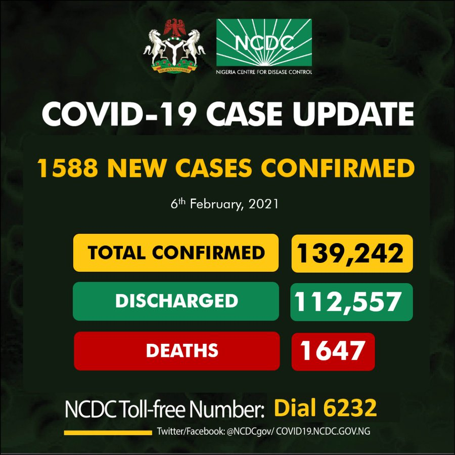 1588 New Covid-19 cases in Nigeria