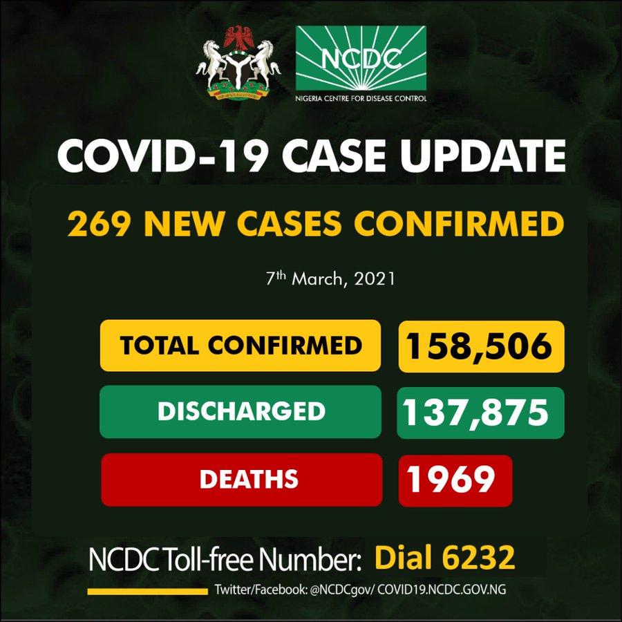 269 new COVID-19 Cases in Nigeria