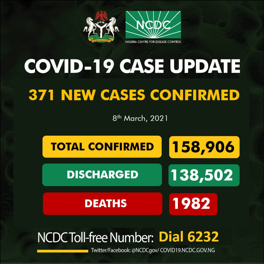 371 new cases of COVID-19 in nigeria