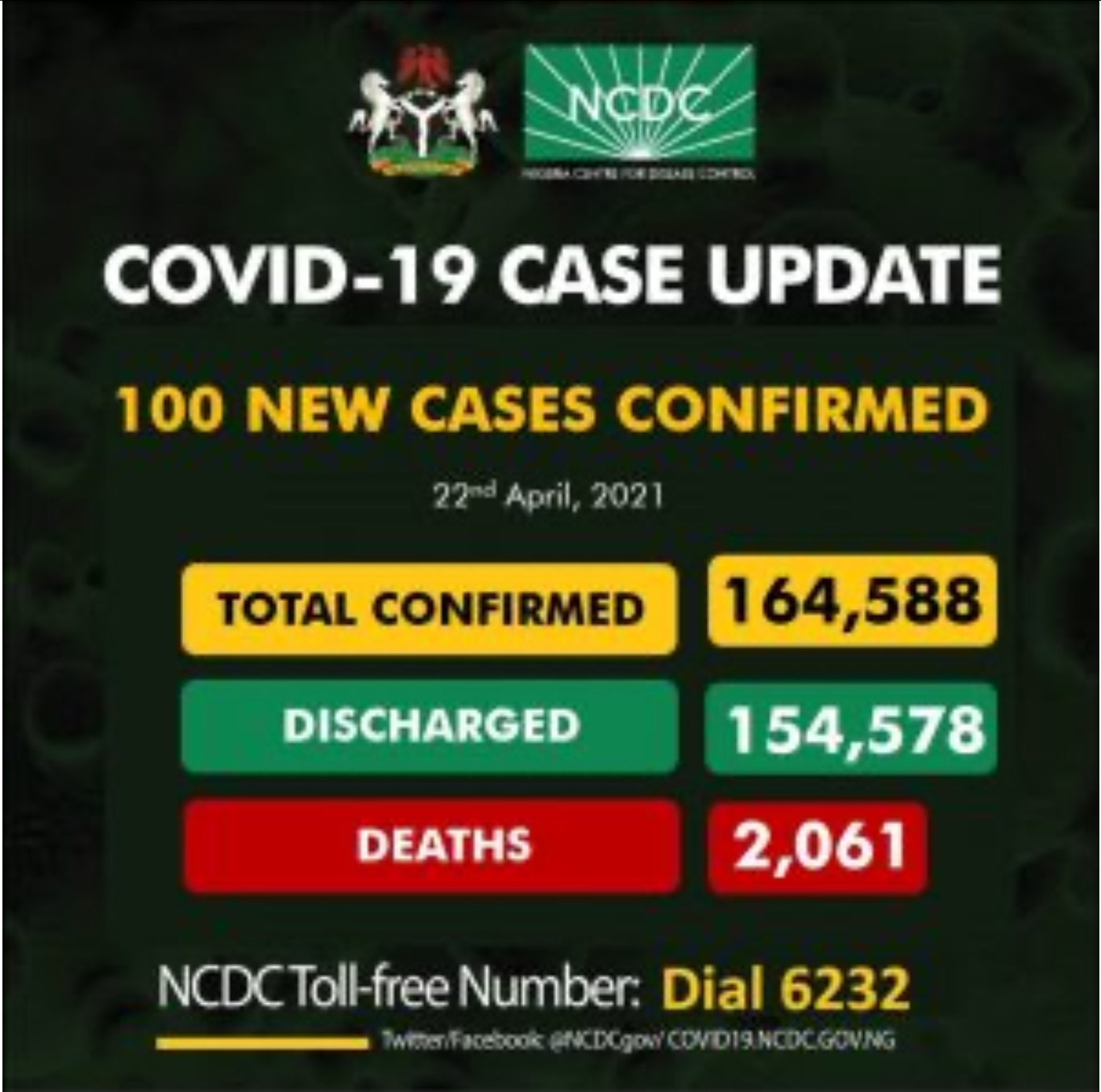 Nigeria Records No COVID-19 Related Deaths In 10 Days, 100 New Cases